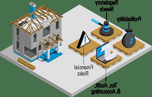 房地产业和建筑业